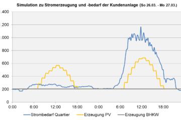 Teil-Energienutzungsplan für das Gewerbegebiet der Gemeinde Ursensollen